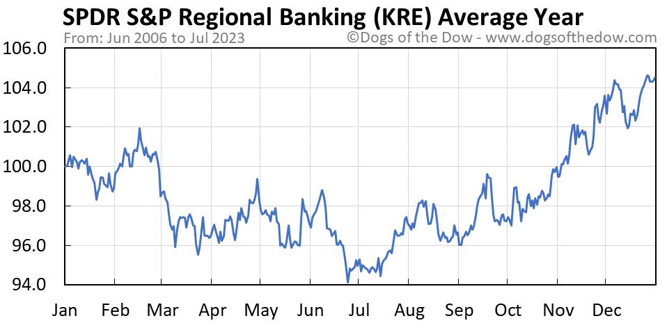 KRE average year chart