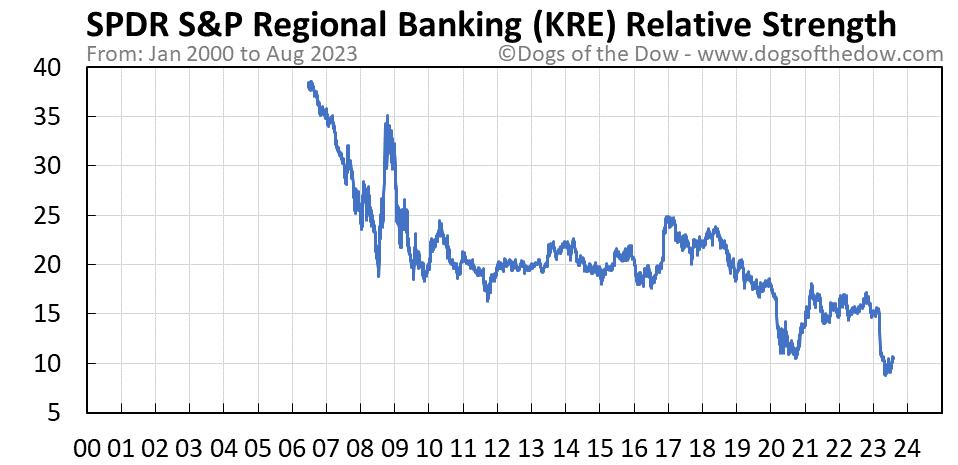 KRE relative strength chart