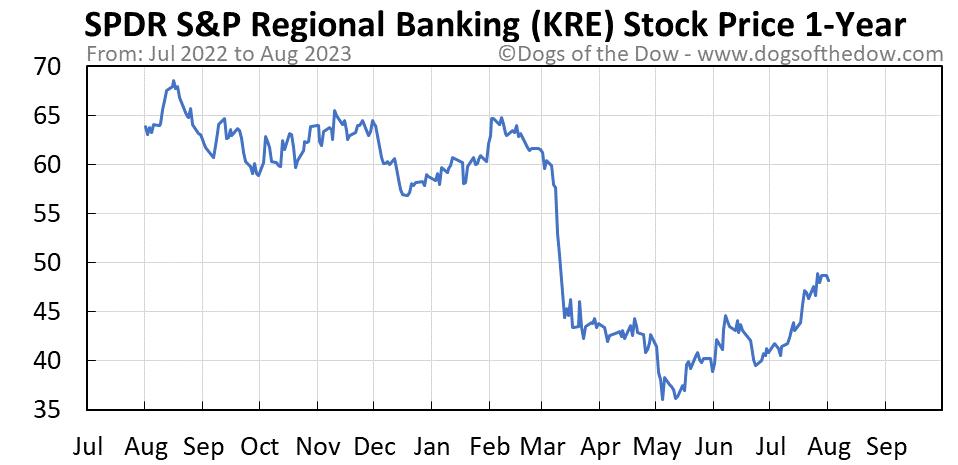 KRE 1-year stock price chart