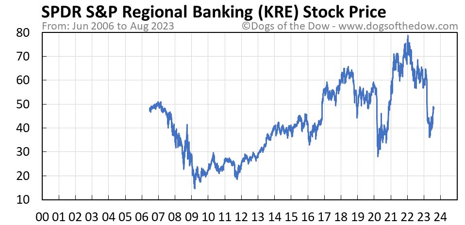 KRE stock price chart