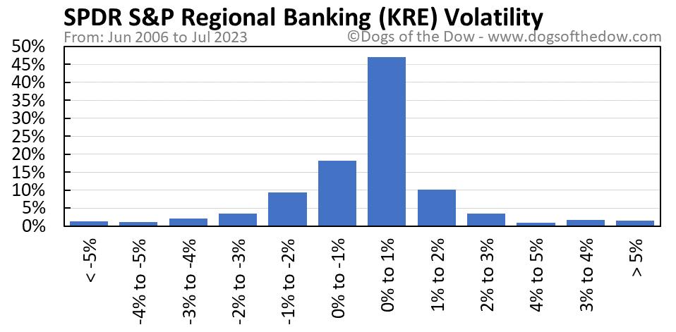 KRE volatility chart