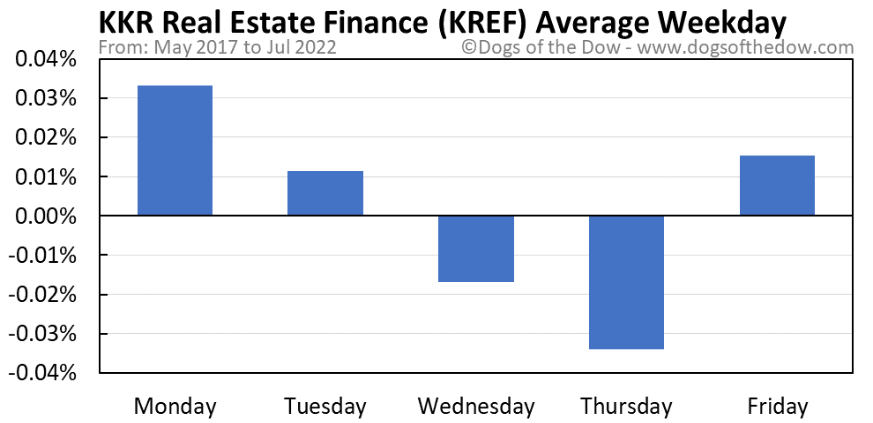 KREF average weekday chart