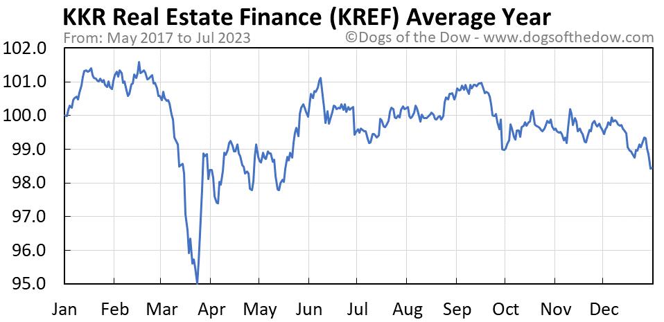 KREF average year chart