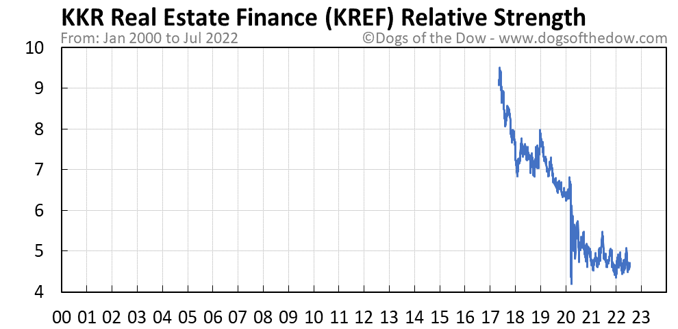 KREF relative strength chart