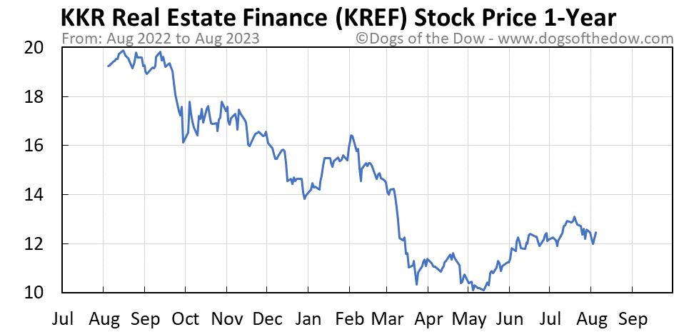 KREF 1-year stock price chart