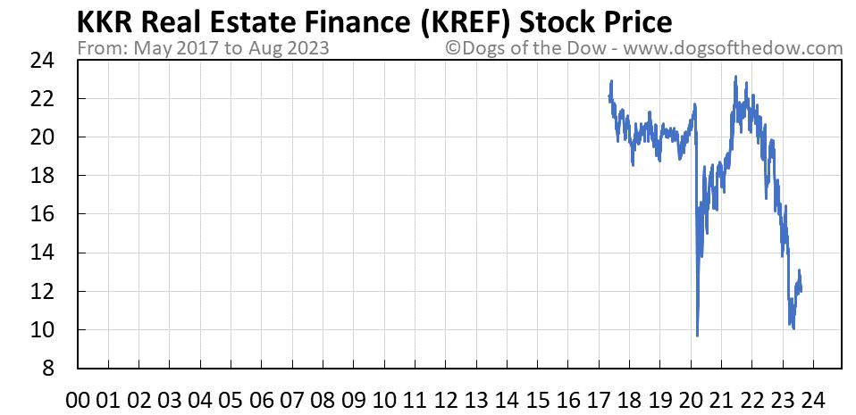 KREF stock price chart
