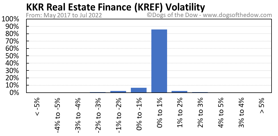 KREF volatility chart
