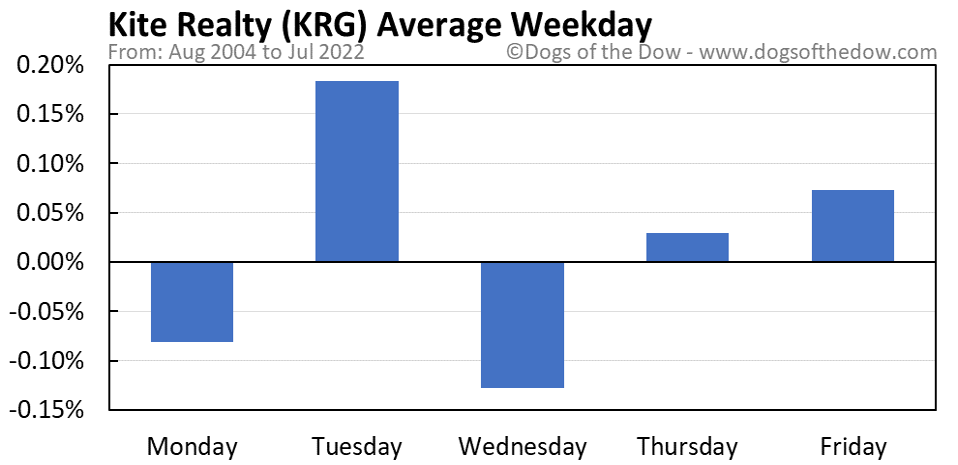 KRG average weekday chart