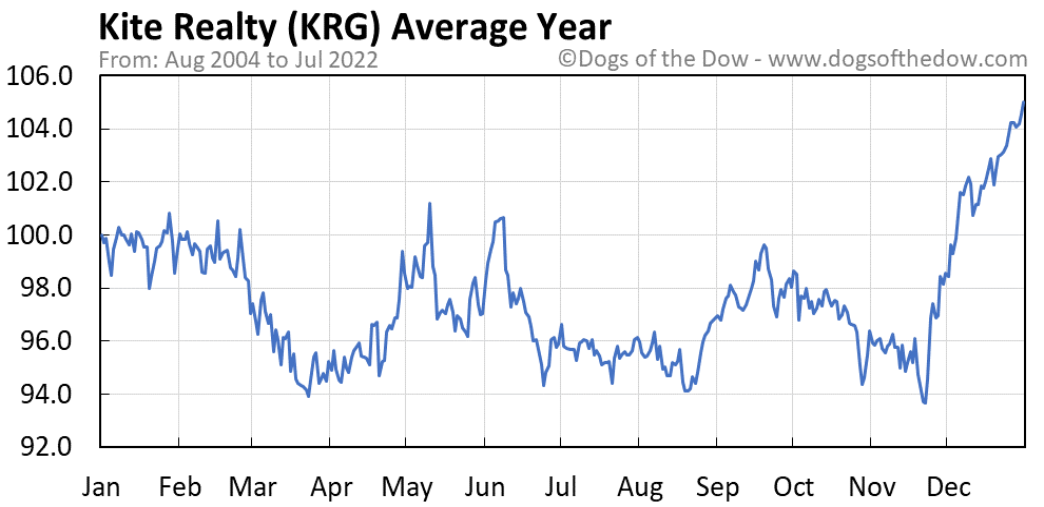 KRG average year chart