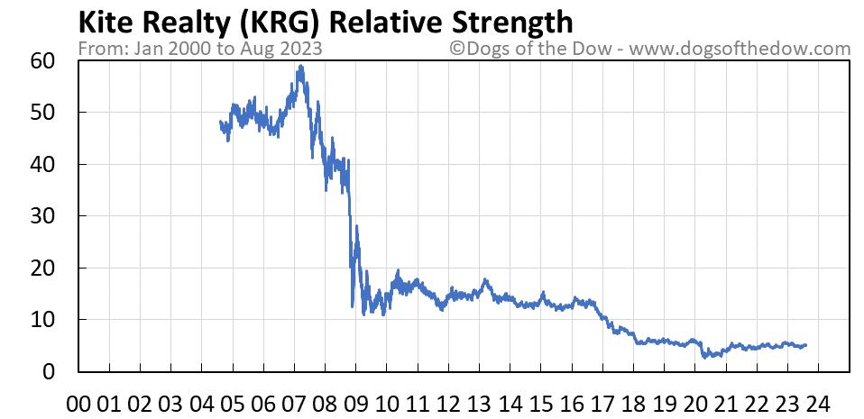 KRG relative strength chart