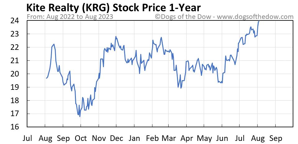 KRG 1-year stock price chart