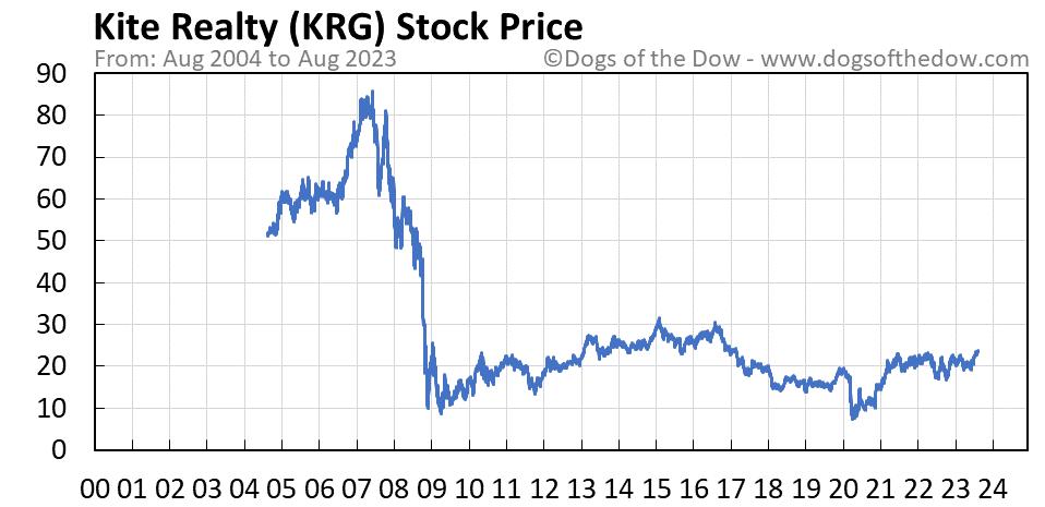 KRG stock price chart