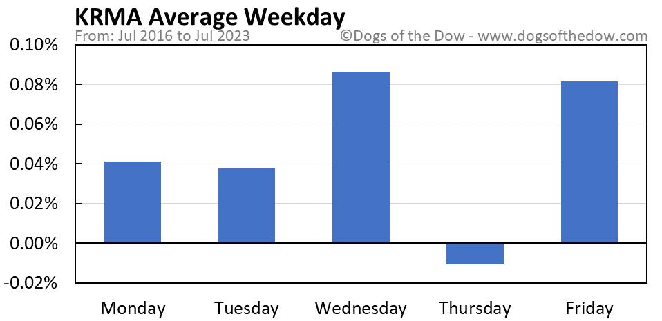 KRMA average weekday chart