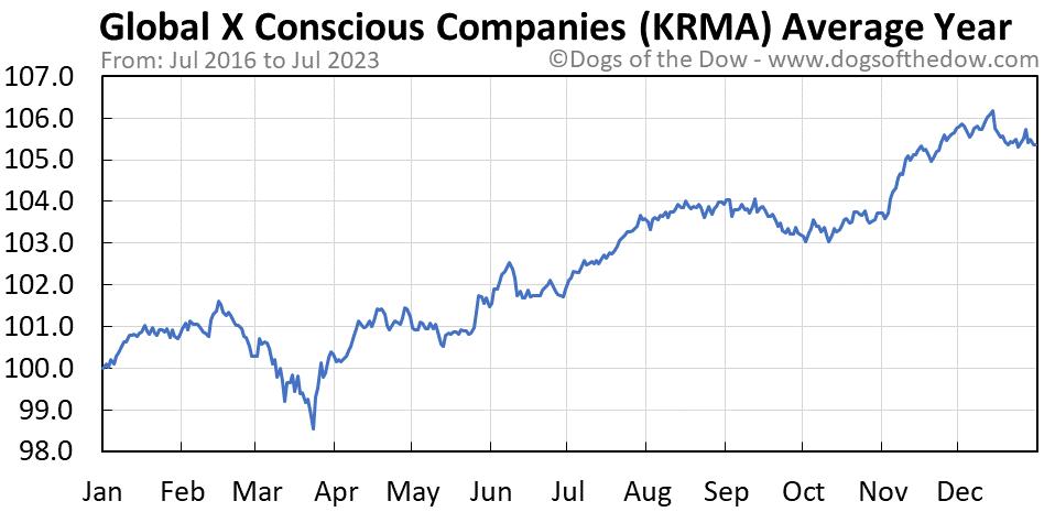 KRMA average year chart