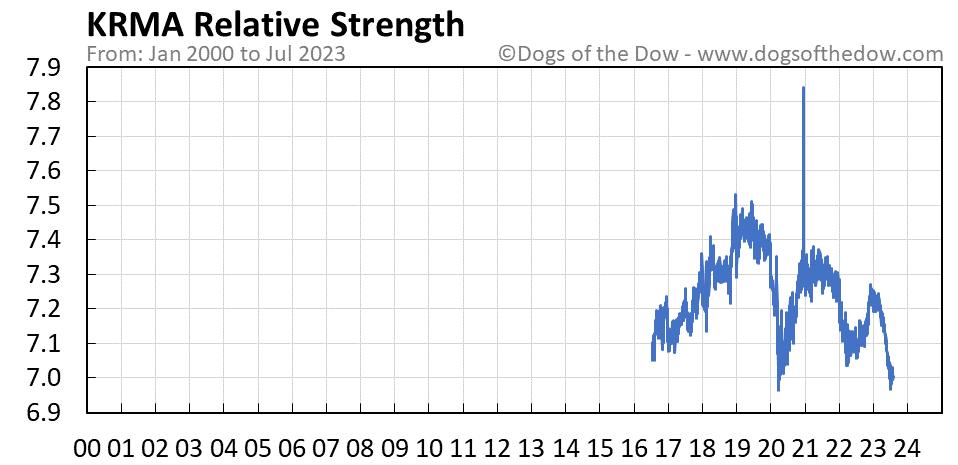 KRMA relative strength chart