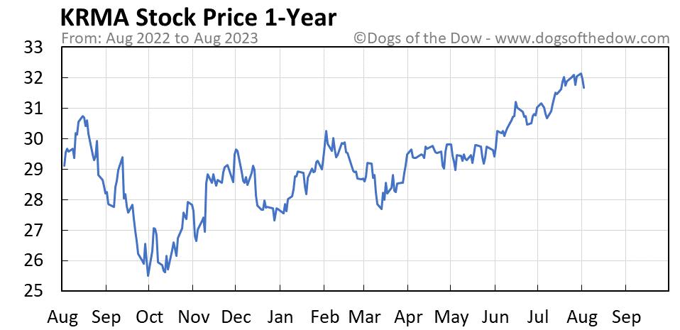 KRMA 1-year stock price chart