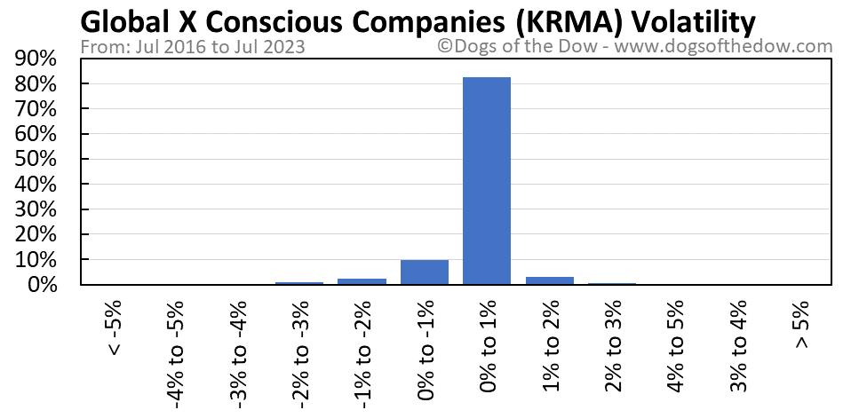 KRMA volatility chart