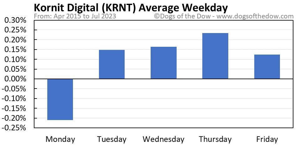 KRNT average weekday chart