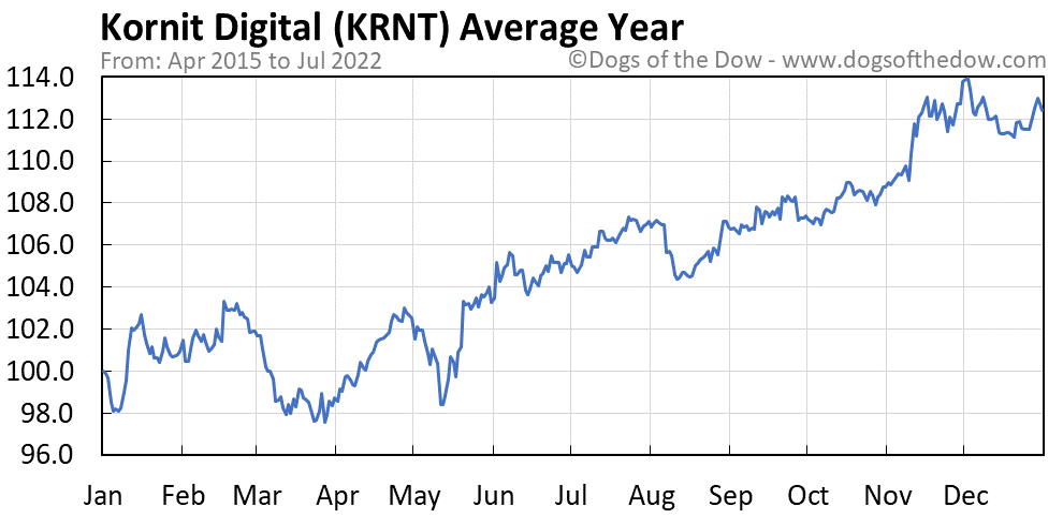 KRNT average year chart
