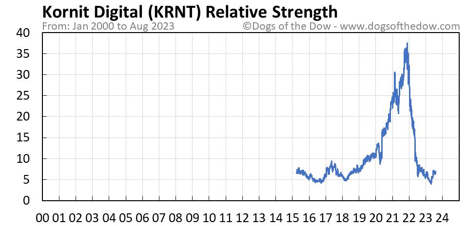 KRNT relative strength chart