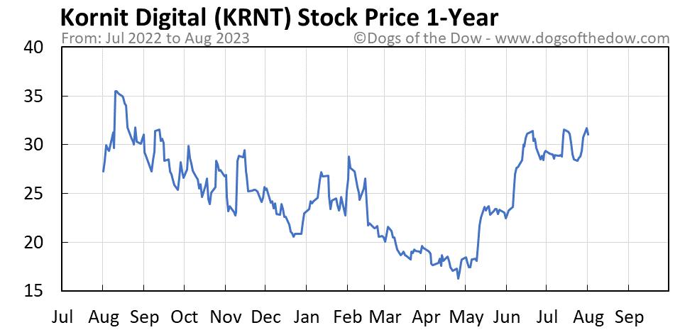 KRNT 1-year stock price chart