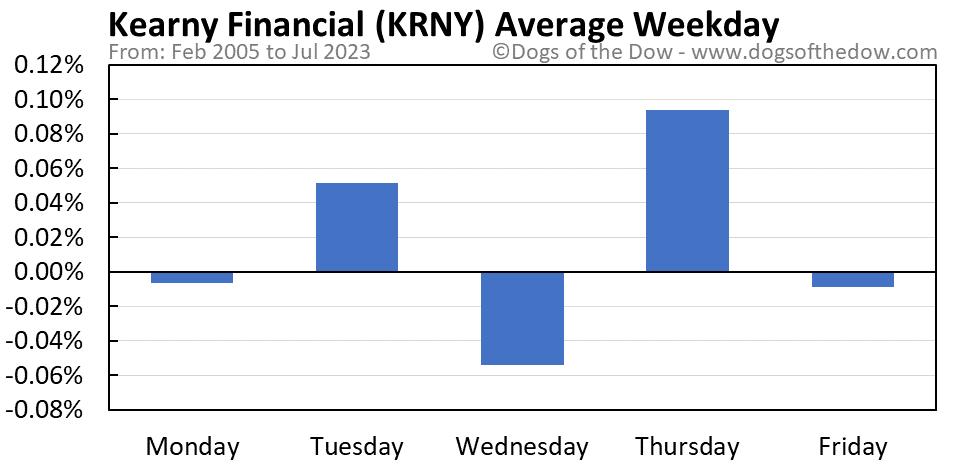 KRNY average weekday chart
