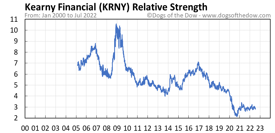 KRNY relative strength chart