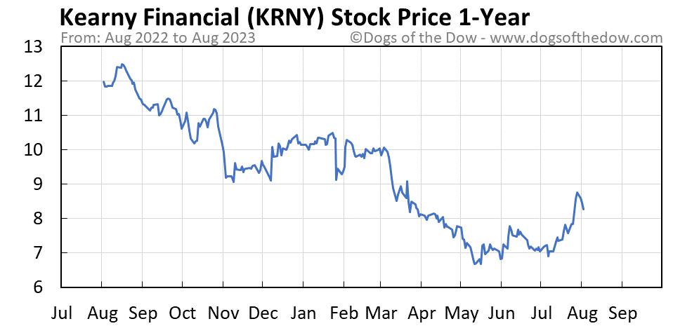 KRNY 1-year stock price chart