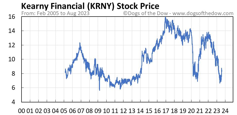 KRNY stock price chart