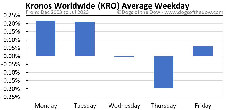 KRO average weekday chart