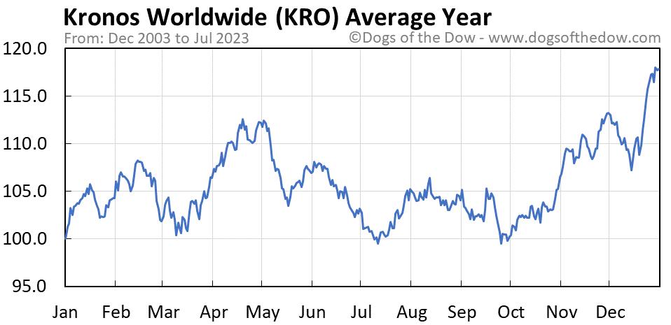 KRO average year chart