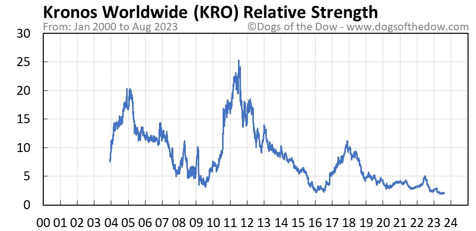 KRO relative strength chart