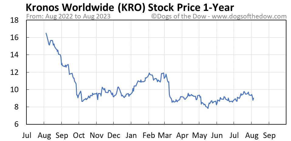 KRO 1-year stock price chart