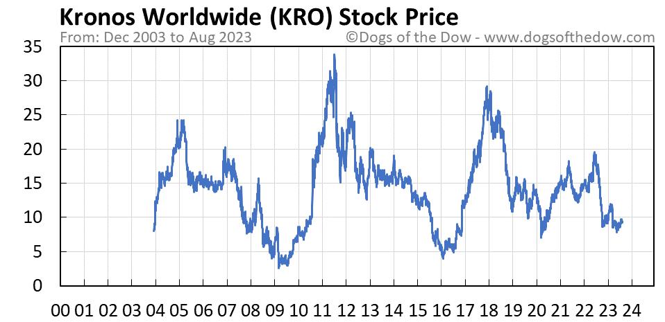 KRO stock price chart