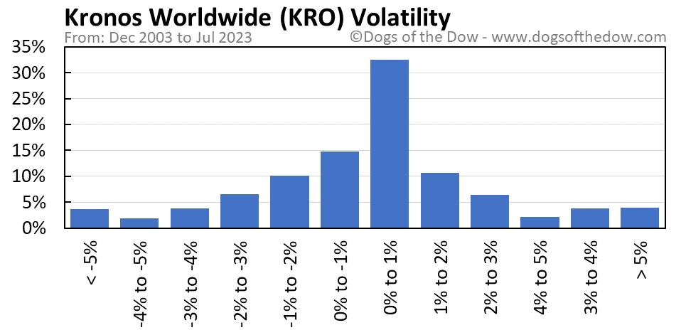 KRO volatility chart