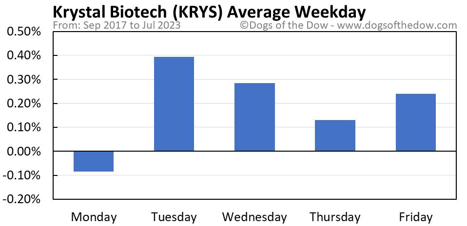 KRYS average weekday chart
