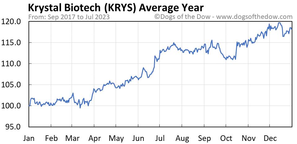 KRYS average year chart