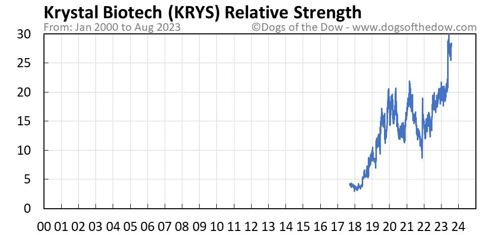 KRYS relative strength chart
