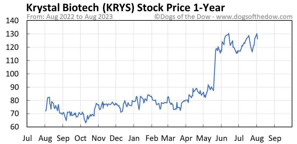 KRYS 1-year stock price chart