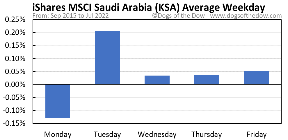 KSA average weekday chart