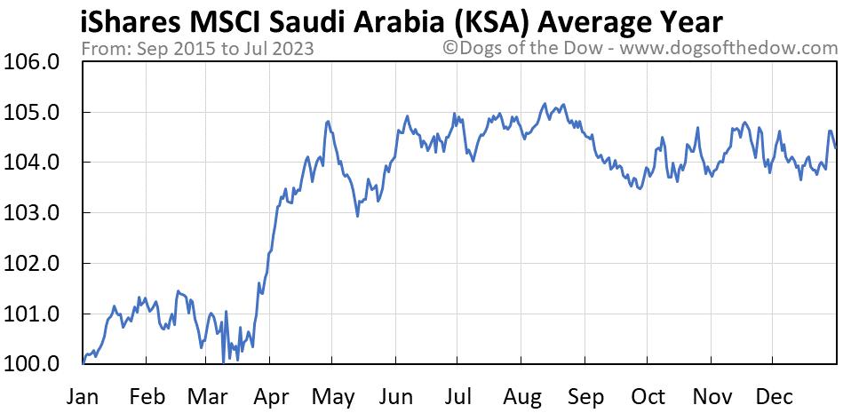 KSA average year chart