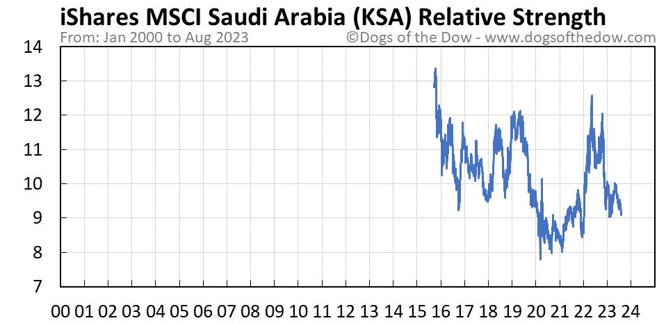 KSA relative strength chart