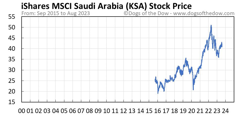 KSA stock price chart