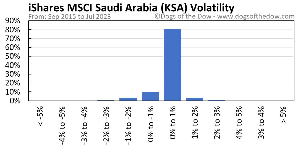 KSA volatility chart