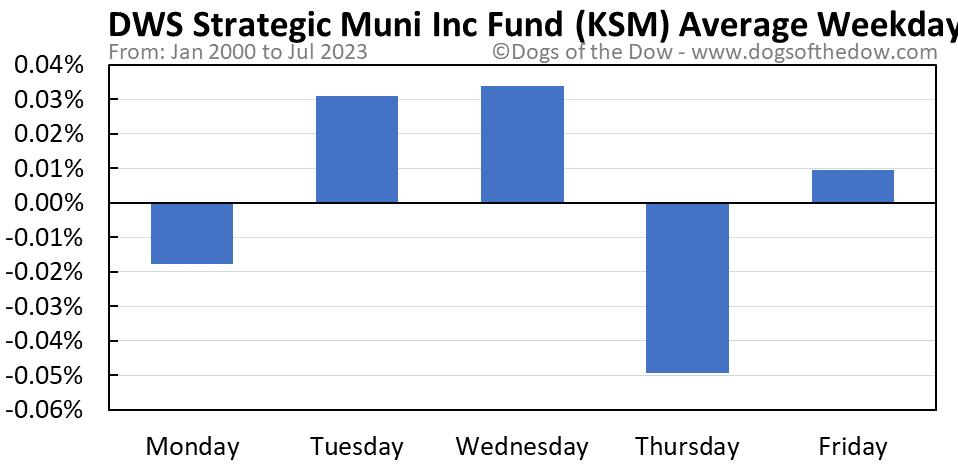 KSM average weekday chart