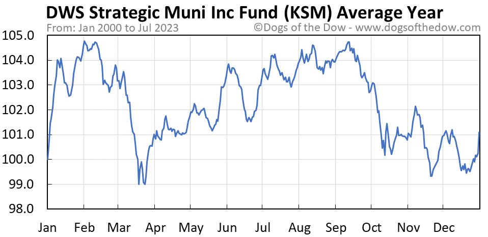 KSM average year chart