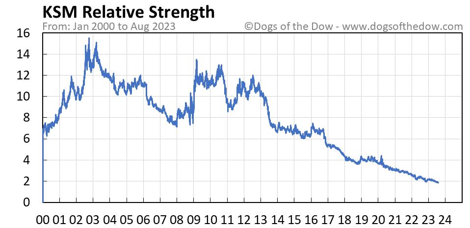 KSM relative strength chart