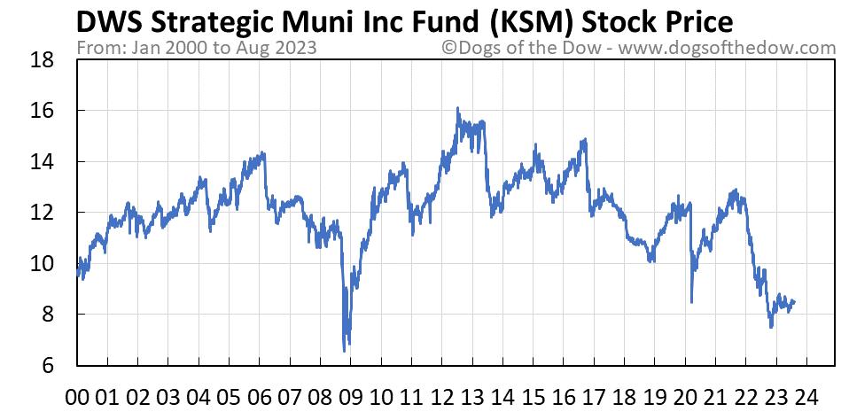 KSM stock price chart