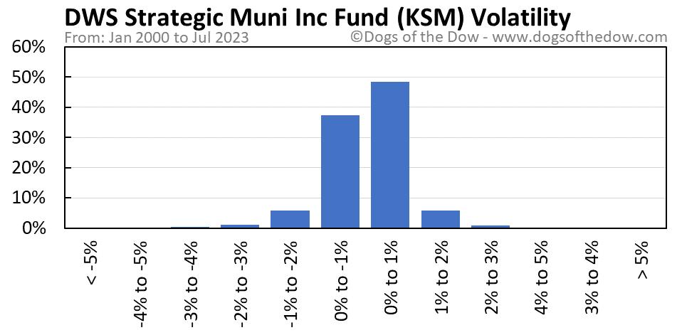 KSM volatility chart