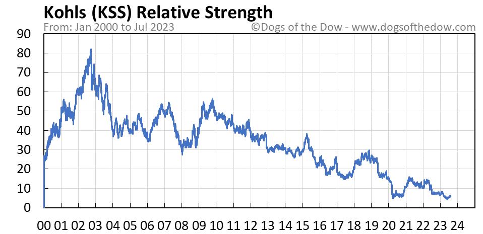 KSS relative strength chart